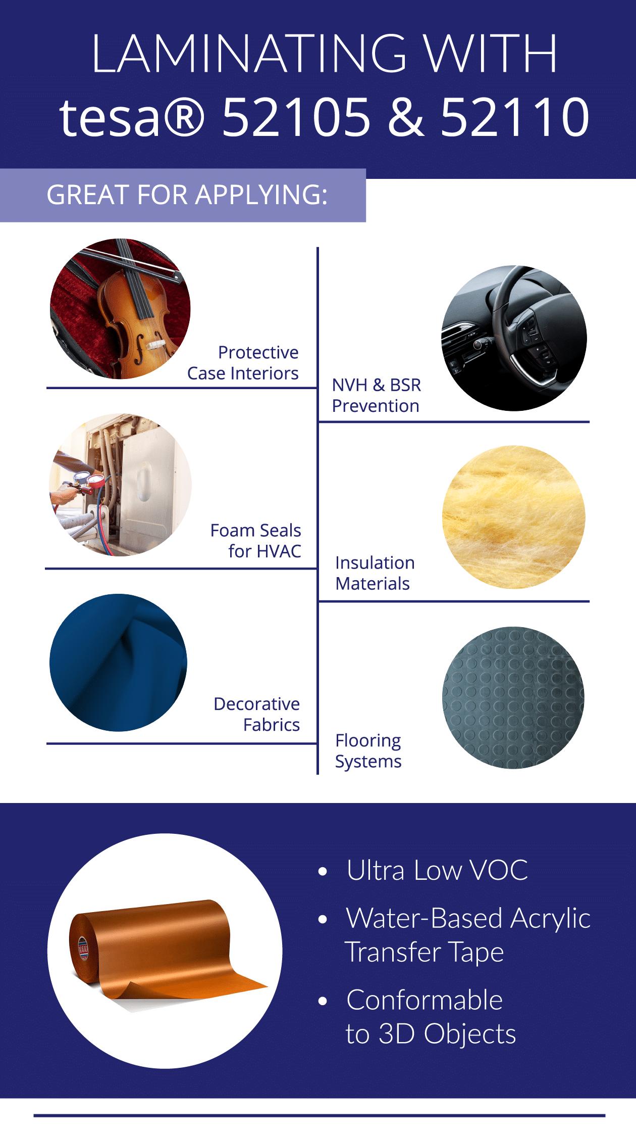 Laminating tesa Infographic
