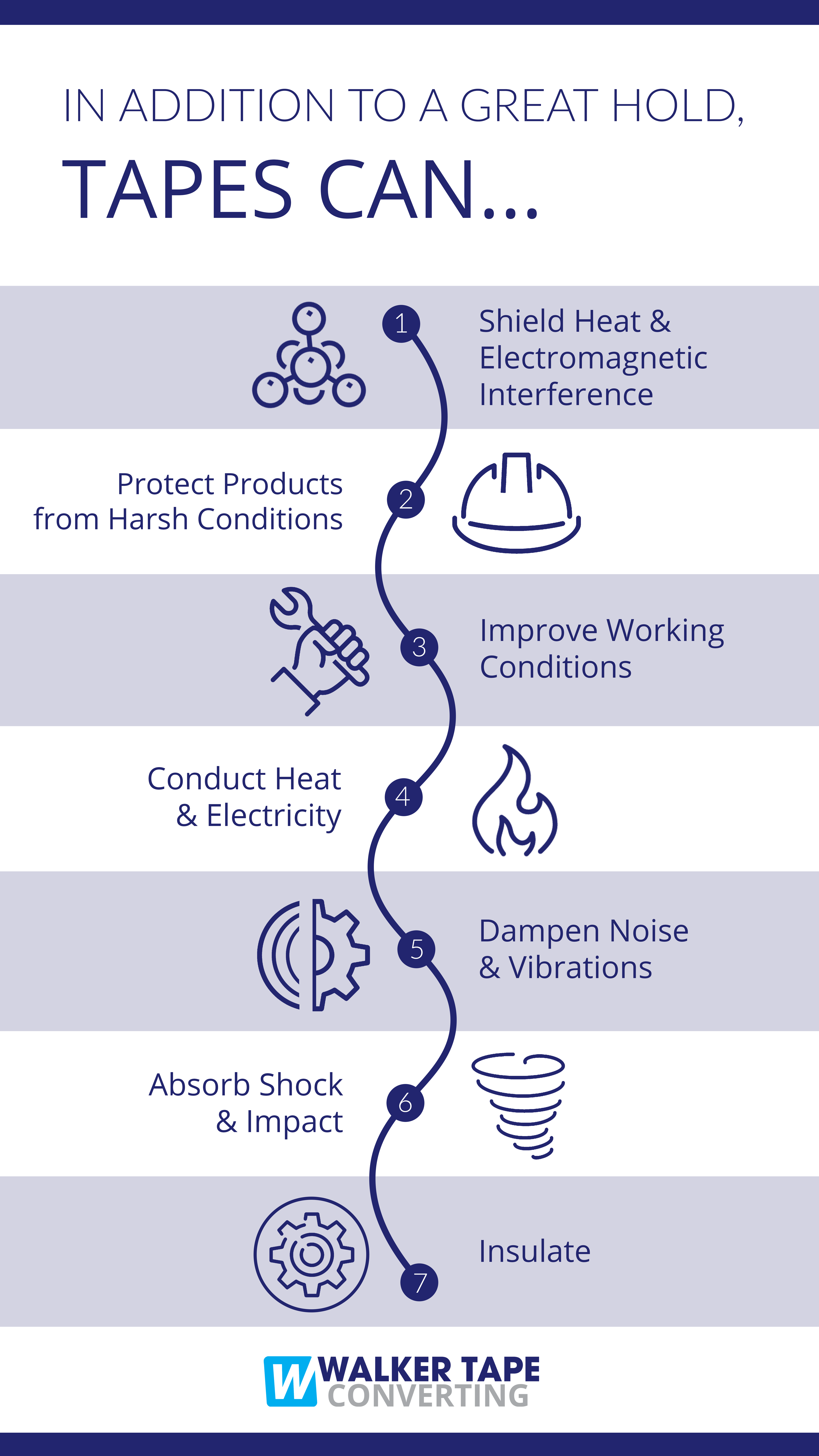 Converting Tape Production Innovation Infographic